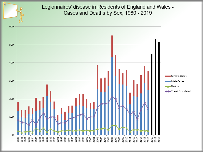 Graph Legionnaires' disease in residents of England and Wales
